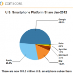 Android continues to grow its share, Samsung remains top manufacturer
